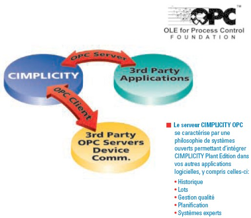CIMPLICITY OPC (OLE for Process Control)